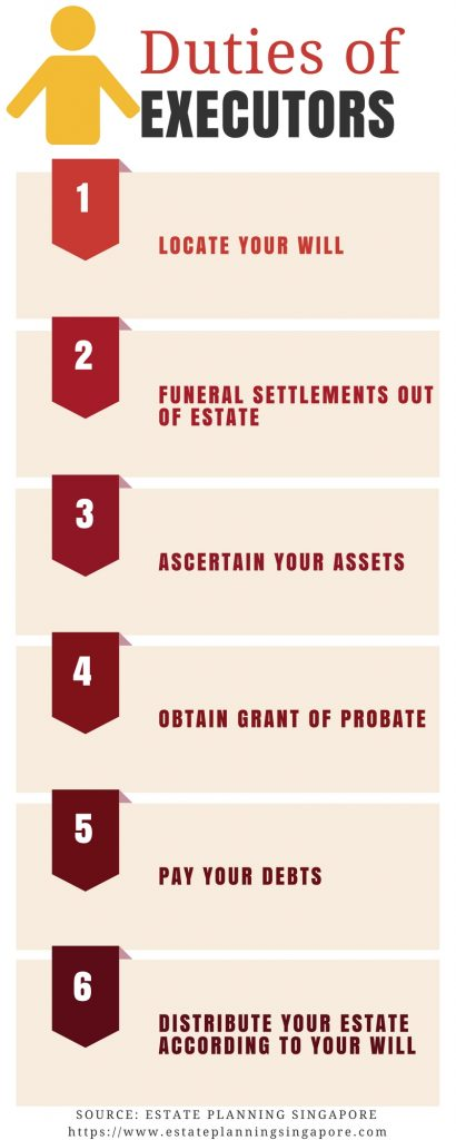 Duties of Executors
